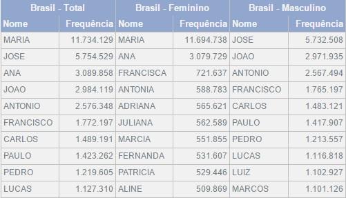 tabela nomes mais comuns IBGE